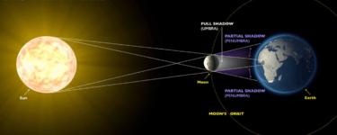 كسوف الشمس ماذا يعني وما هي أنواعه؟