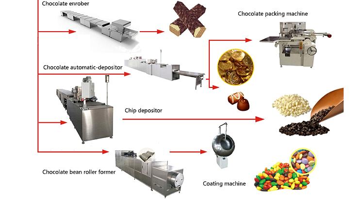 ثانياً ، معدات خط إنتاج الشوكولاتة.